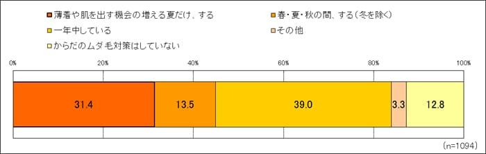 顔・体のムダ毛について調査資料(press)